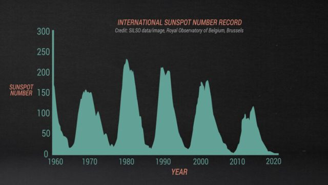 Sunspot number over the past five solar cycles