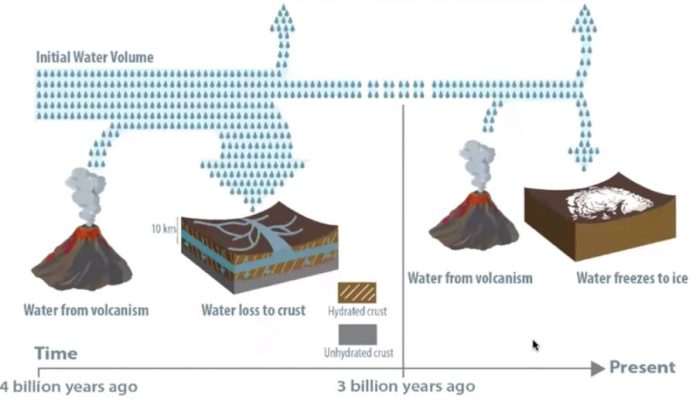 Water loss over the (billions of) years