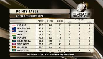 ICC Test Championship Final