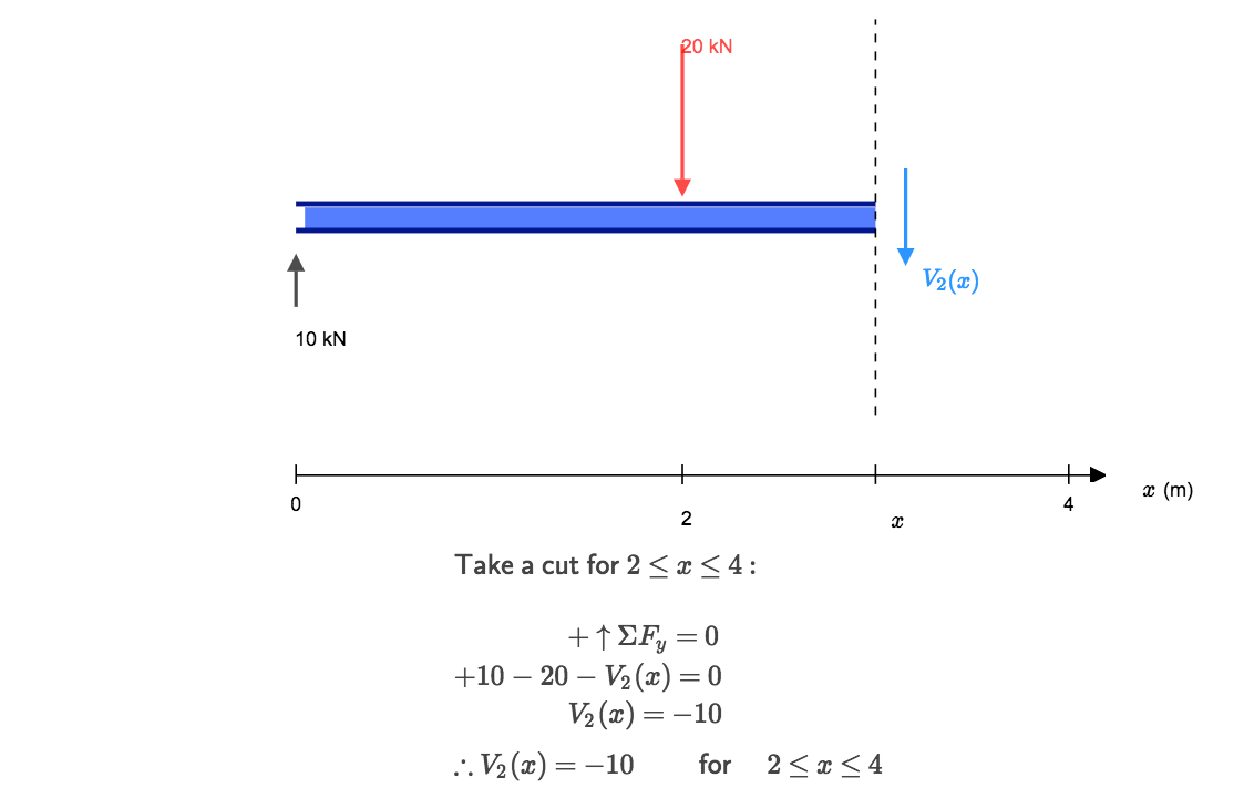 hight resolution of  shear force diagram by the amount of the force in this case we have come to a negative 20kn force so we will minus 20kn from the existing 10kn