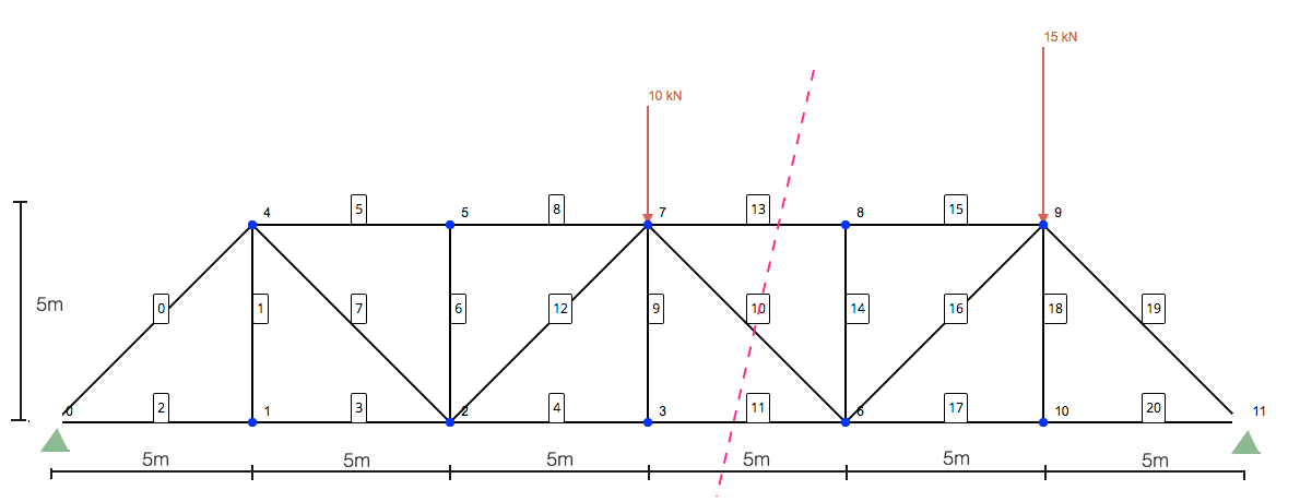 body diagrams of sections of the truss to obtain unknown forces
