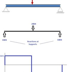 Bending Moment Diagram For Simply Supported Beam Black White And Animal Cell No Labels Force Xt5 Lektionenderliebe De How To Draw Diagrams Skyciv Rh Com Shear Examples