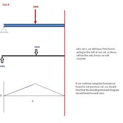 How To Draw Shear And Bending Moment Diagrams Duncan Designed Wiring | Skyciv