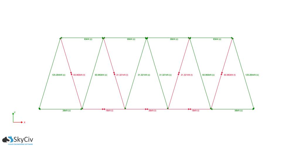 medium resolution of example of a warren truss system as shown by skyciv truss software
