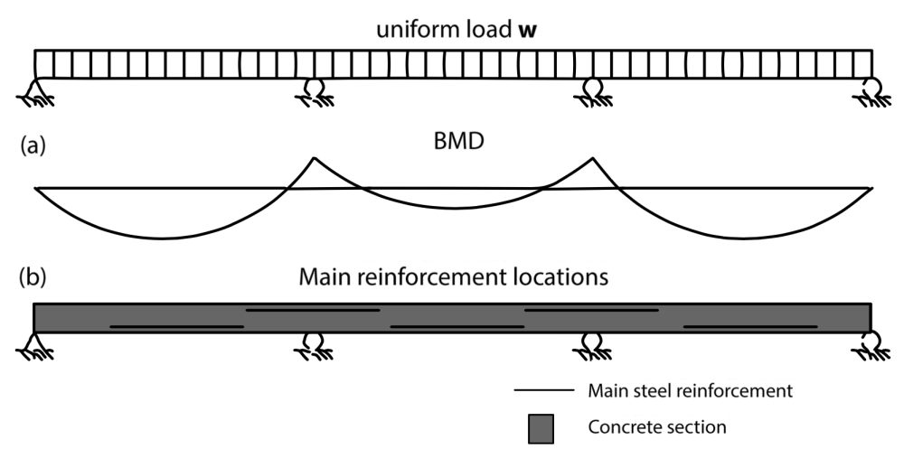 medium resolution of where reinforced concrete should be placed