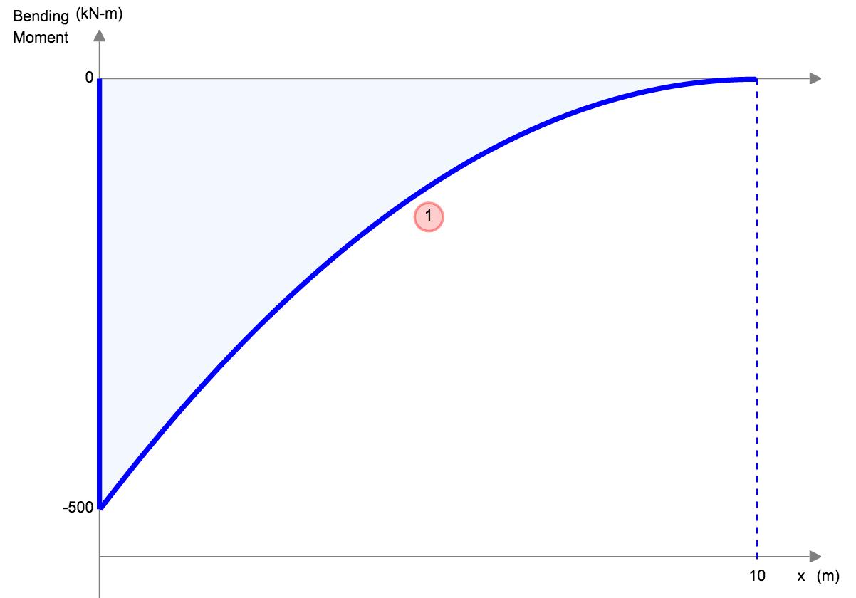 bending moment diagram for cantilever beam ethernet wiring equations skyciv
