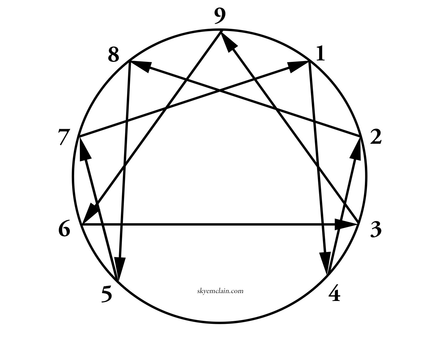 How to Find Your Enneagram Number WITHOUT Taking a Test