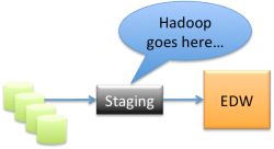 Hadoop goes here