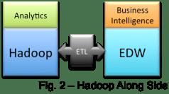 Hadoop Along Side