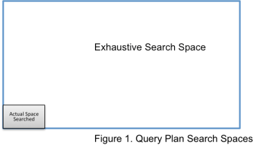 DBFog Query Search Space Fig1
