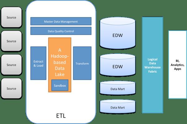 A Modern Data Warehouse Architecture: Part 2 – Make it a Logical Data Warehouse