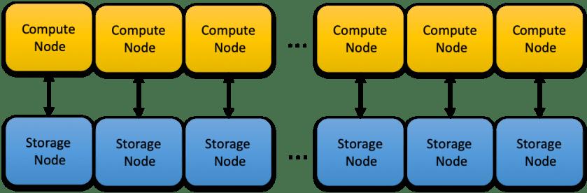 Couple Storage