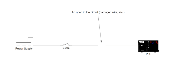 A simplified schematic depiction of an E-Stop circuit. A power supply on the left feeds power to an E-Stop switch which feeds an input to a controller on the right. There is a break in the connection between the E-Stop and controller.