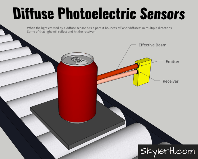 An illustration of a diffuse photoelectric sensor application. The image shows a can on a pallet on a conveyor. The diffuse photo eye (combined emitter and receiver module) is mounted on one side of the conveyor and its beam can be seen shining and bouncing off of the can, which is positioned on the conveyor in front of the sensor. Because the target is present, the emitted beam scatters off of the surface of the target. Some of this light will bounce back towards the sensor and enter the receiver.