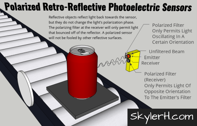 """An illustration of a polarized retro-reflective photoelectric sensor application. The image shows a can on a pallet on a conveyor. On either side of the conveyor are the retro-reflector and the combined emitter/receiver photo eye module. The """"effective beam"""" of light is shown transmitting from the emitter, bouncing off the can, and then traveling back to the receiver. A polarizing filter on the emitter only permits light oscillating in a certain direction to be emitted. Because the light received did not bounce off of the retro-reflector, it was not rotated 90°. The receiver's polarized filter blocks any light that is oscillating in the same orientation as the emitter's filter. This ensures that the sensor is not fooled by the light that reflected off of a shiny surface other than the retro-reflector."""