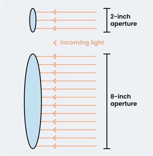 A diagram illustrating the difference between a 2-inch and an 8-inch aperture.