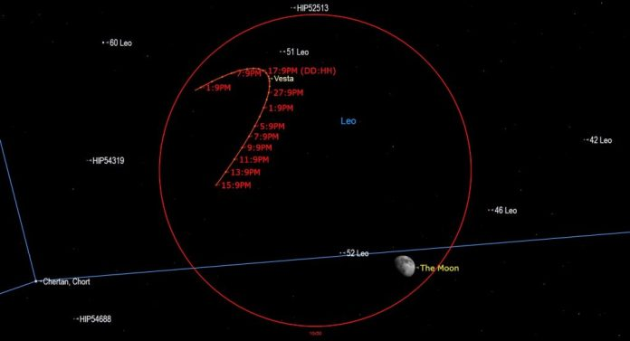 A diagram showing the Gibbous Moon near stationary Vesta on April 22, 2021. | SkyNews