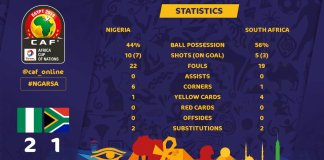 AFCON 2019: Congratulations to Nigeria!