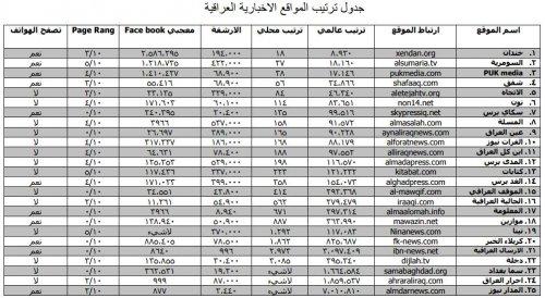 السومرية نيوز تتراجع في ترتيب الوكالات الخبرية بالعراق لصالح نظيراتها الكردية
