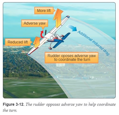 Adverse yaw when turning, from the Airplane Flying Handbook