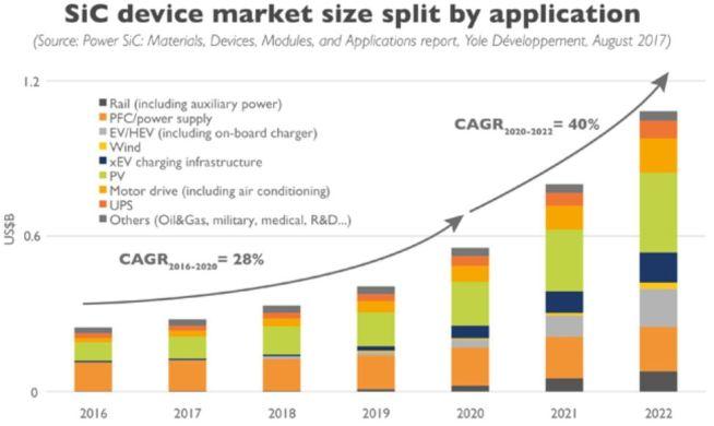 SiCデバイス市場の予測