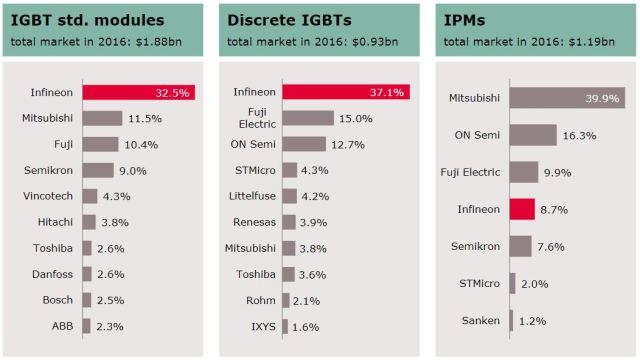 IGBTの製品区分別の市場シェア