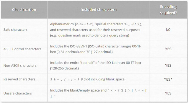 Special-Characters-in-URLs1