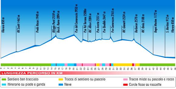 Profil Trofeo KIMA