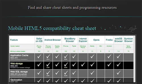 10 Handy HTML5 Cheat Sheets For Geeks SkyTechGeek