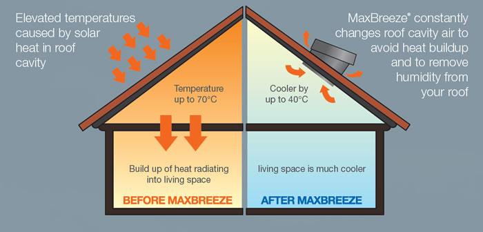 how-it-works-diagram-maxbreeze