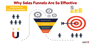 What is a Sales Funnel   How To Create One that Actually Makes Money