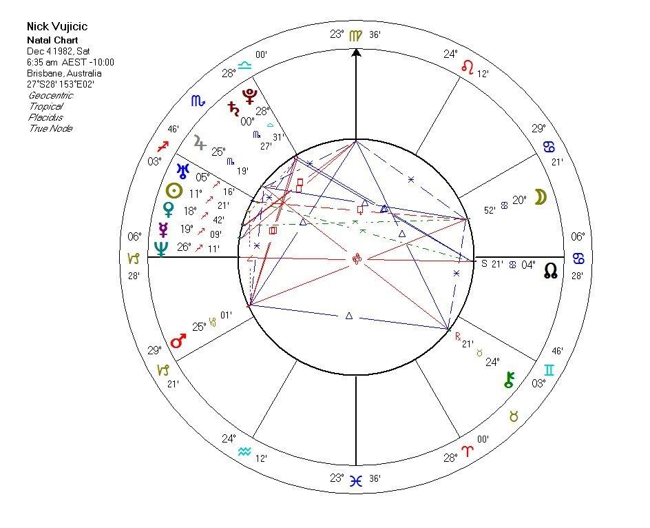 Chart vujicic also doomed by  th house stellium think again sky writer rh skywriter wordpress