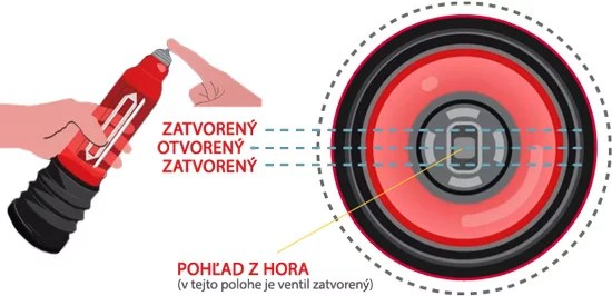 hydromax pumpa použitie 1