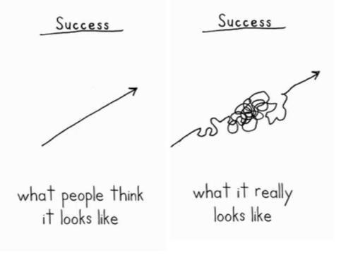 How success looks like