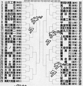スラムダンクトーナメント表
