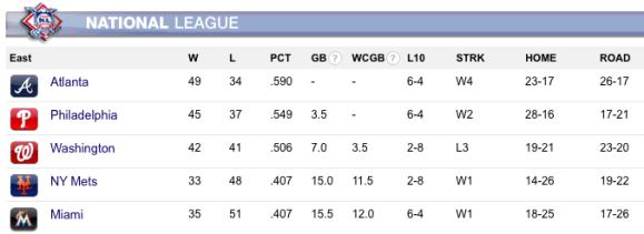NY Mets Closing In on NL East Basement As All-Star Break Nears