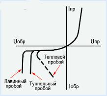 Pencing dioda de tranziție p-n