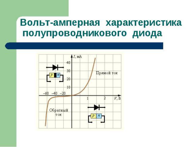 Caracteristicile diodelor Volt-Ampere