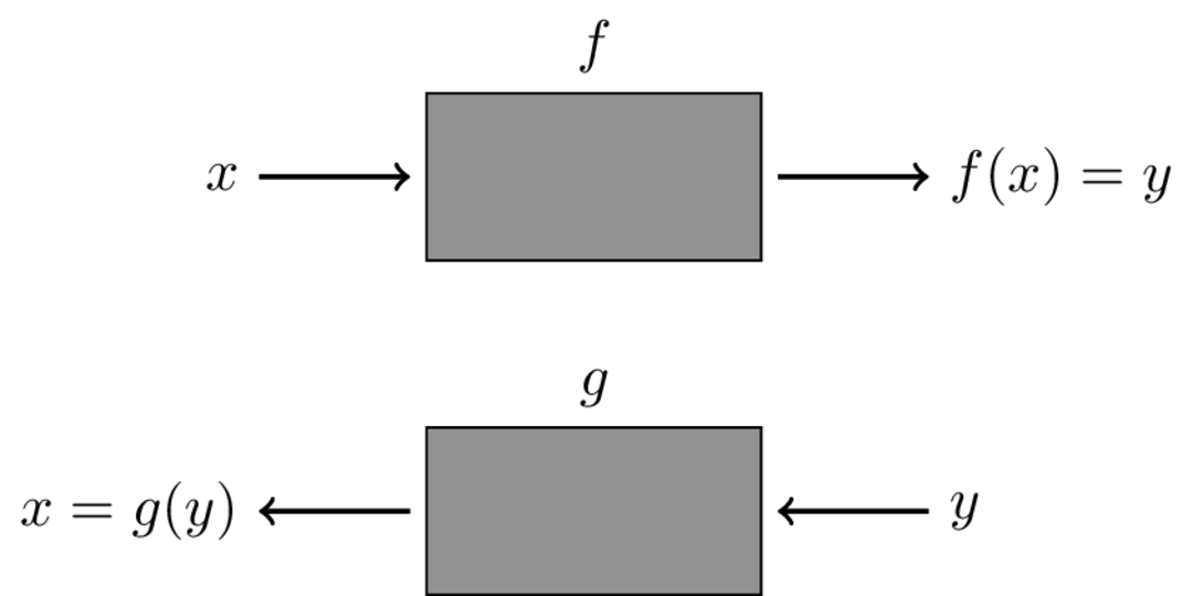 Functions — Calculus II Fall 2017 documentation