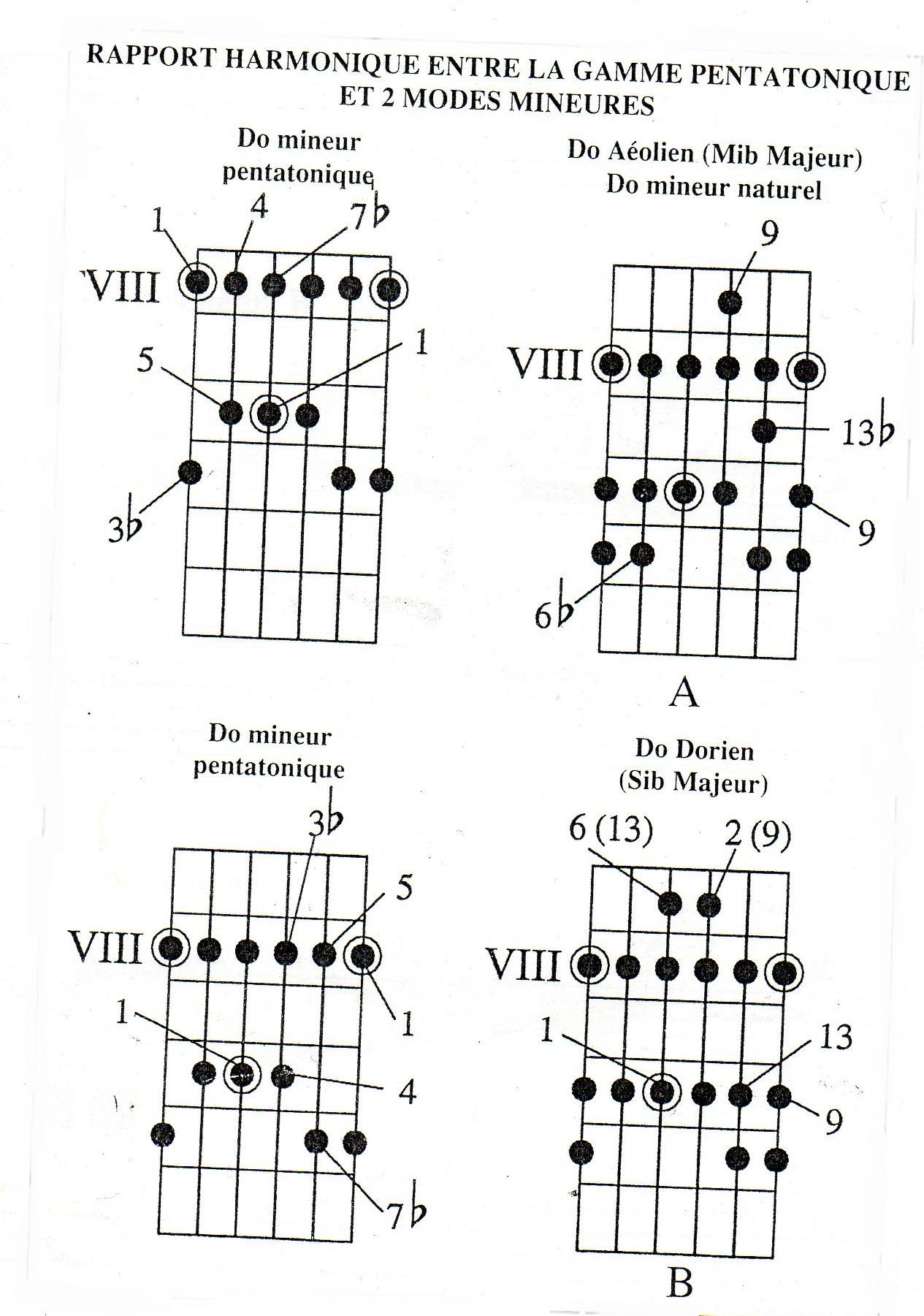 toutes les informations sur le jeu de guitare de slash