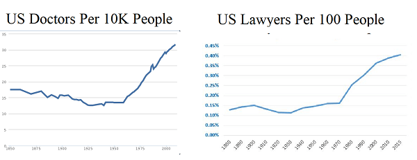 No There Were Fewer Doctors And Lawyers Per Capita Than Are Now
