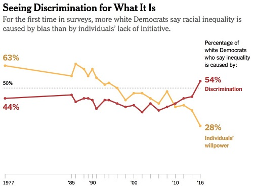 5142c5ef7fad So did belief in racial discrimination as a major cause of inequality