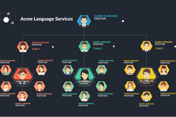 The Stunning Variety of Job Titles in the Language Industry