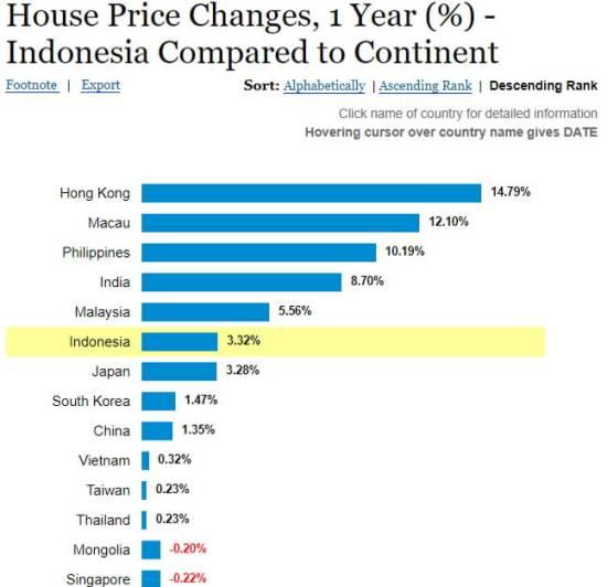 kenaikan harga property asia 2017