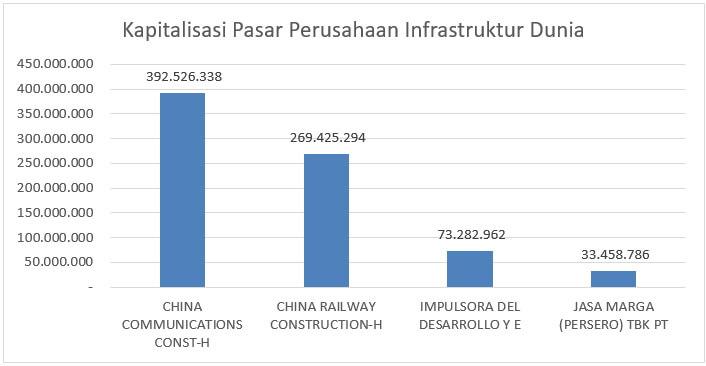Kapitalisasi Pasar Perusahaan Infrastruktur Dunia