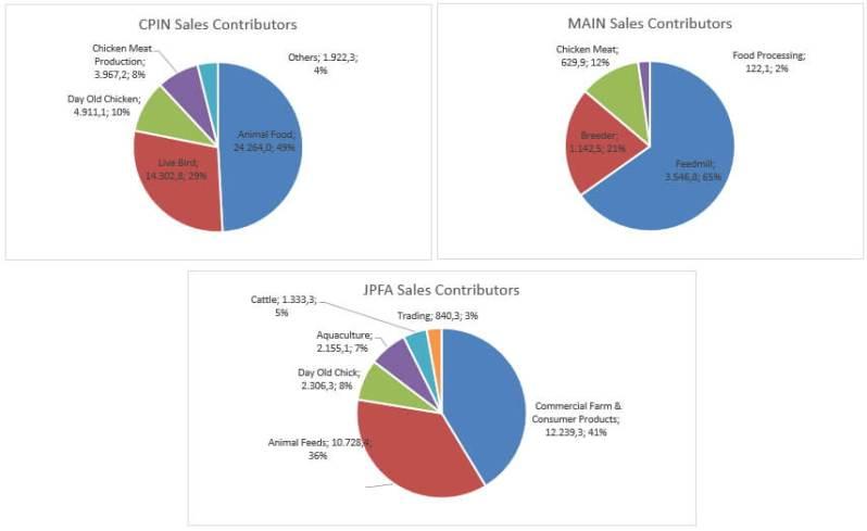 analisa saham peternakan ayam dari kontributor penjualan