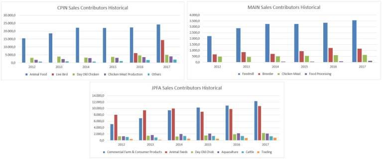 analisa saham peternakan, Analisa Saham Peternakan ( CPIN , JPFA , MAIN ), SlaveBerdasi-Analisa Saham