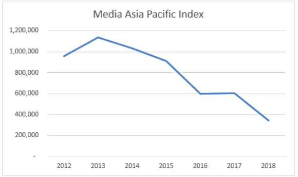 analisa saham media asia pacific