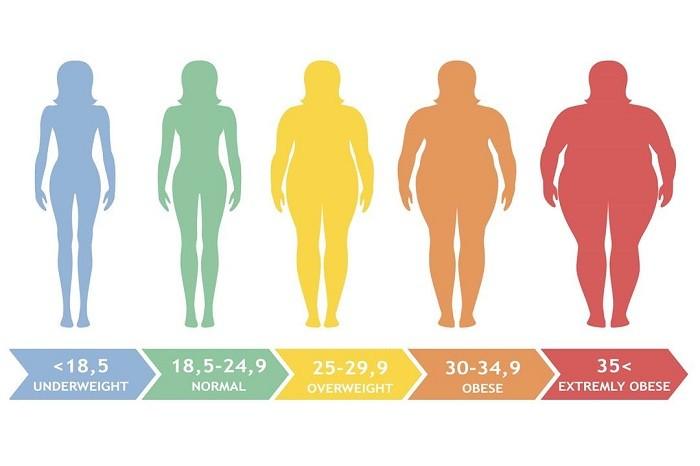 Ce este obezitatea