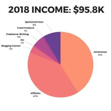 Grafico a torta di monetizzazione del blog di viaggio per il 2018, $ 95k.